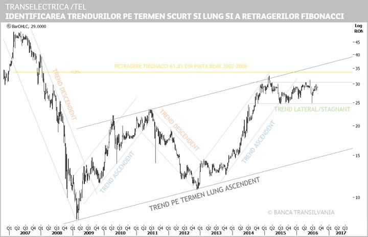 grafice sau linii de trend alfabet de tranzacționare a opțiunilor