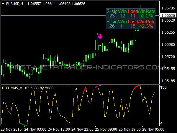 indicator mt4 pentru opțiuni binare