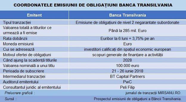 opțiuni comerciale la bursa din Londra