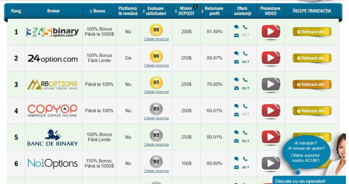 Cum să faci un site și să câștigi bani online. Tranzacționează depozite euro impulsdearges.ro