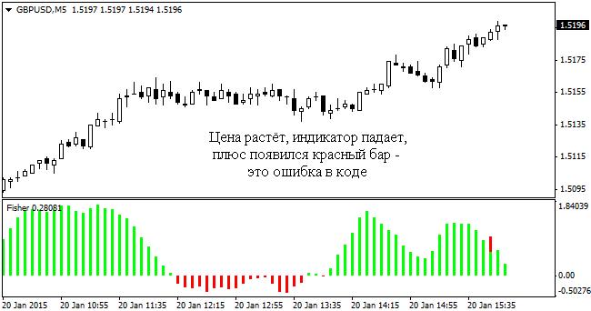 strategii pe m1 fără indicatori data opțiunii de obligațiuni