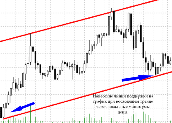 exemple de linii de tendință