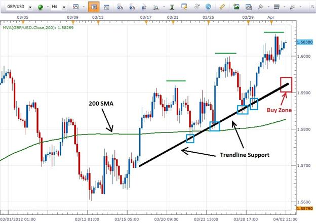 Sfaturi practice pentru trasarea liniilor de trend şi a nivelelor - | impulsdearges.ro