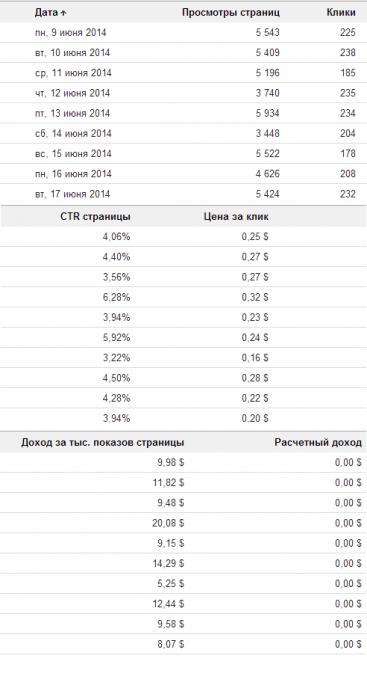 câștigurile pe internet cu investiții 100