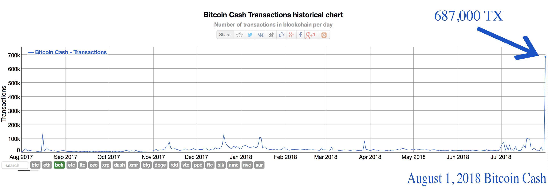 bitcoin primește monede