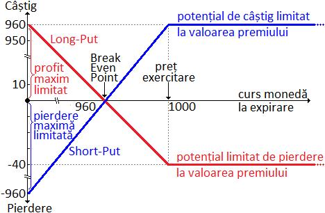 strategii pentru opțiuni minuscule care funcționează