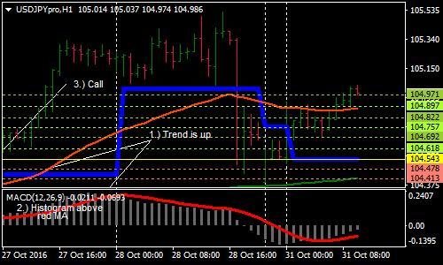 Forex Market Analysis: Diagrama FTSE