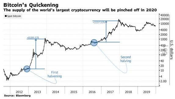 grafic bitcoin pentru anul bitcoin usd