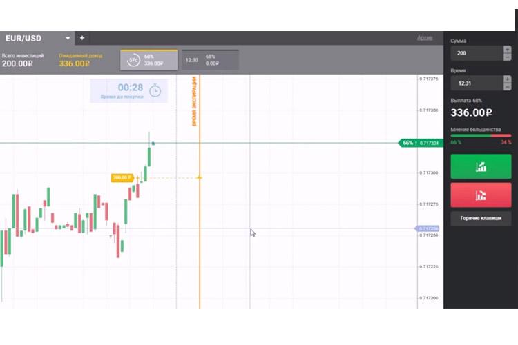 cont demo pe MT5 evaluarea semnalelor de tranzacționare a opțiunilor binare