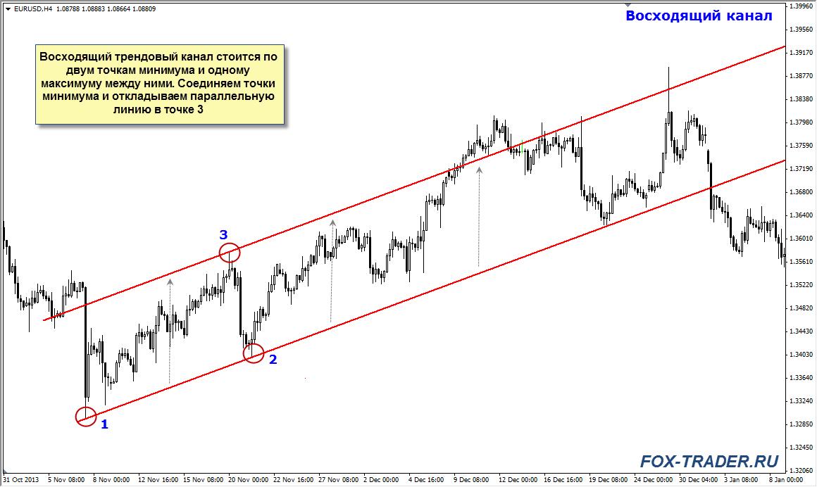 adăugați diagramă linie de tendință