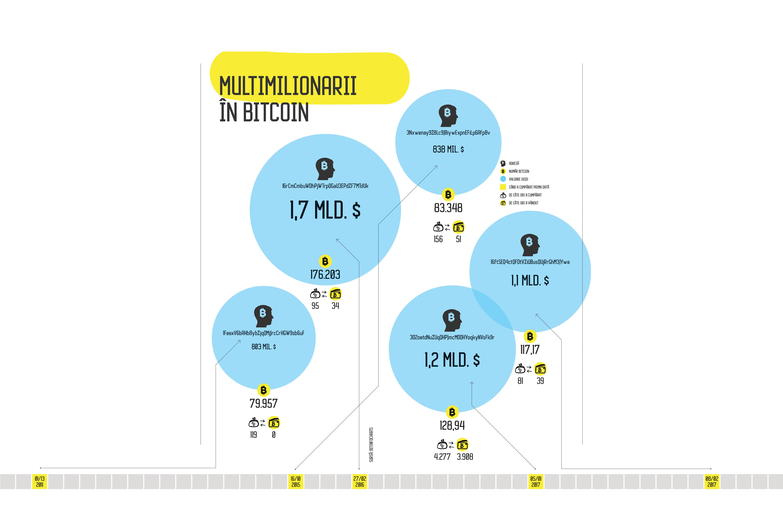 câștigați bitcoin rapid și ușor