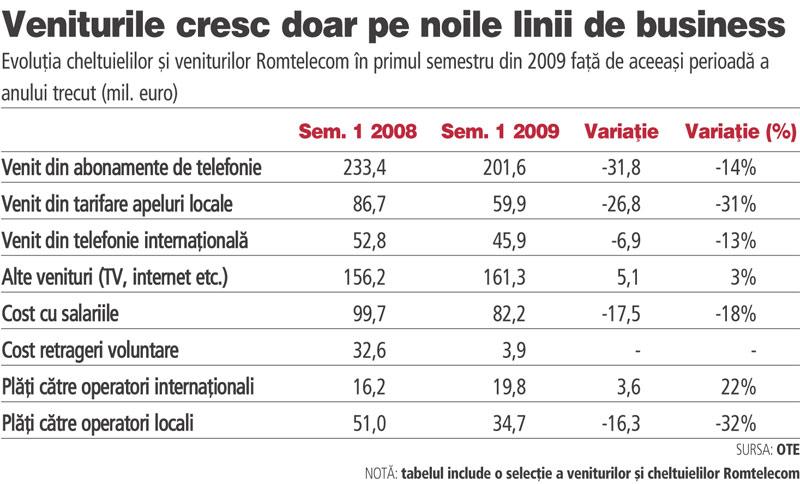 Veniturile din sectorul telecom au crescut în cu 3%, la 16,   impulsdearges.ro