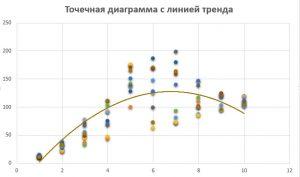 cum se adaugă o linie de tendință pe o histogramă 4 tipuri de opțiuni binare