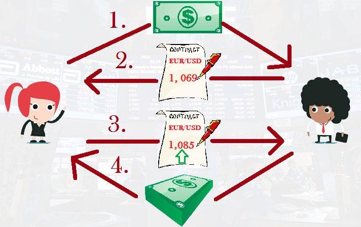 cont real fără investiții în opțiuni binare cum poate un tânăr să câștige bani