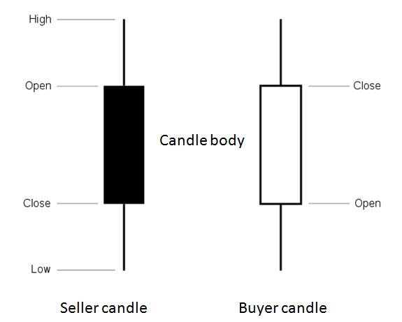 acțiunea prețului de tranzacționare