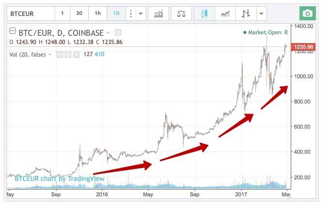 căderea penei în tranzacționare graficul cursului de schimb bitcoin