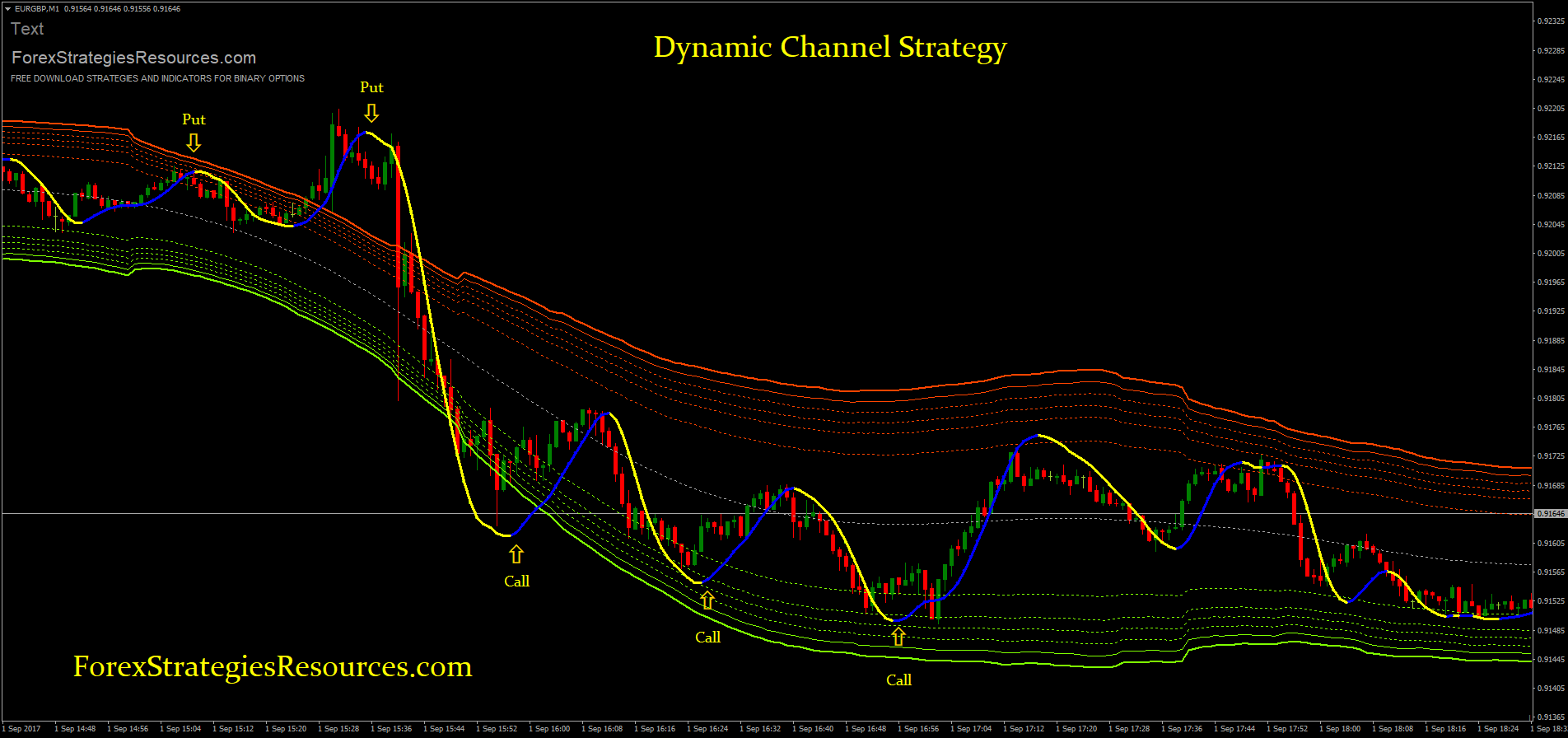 strategie indicator canal chanel