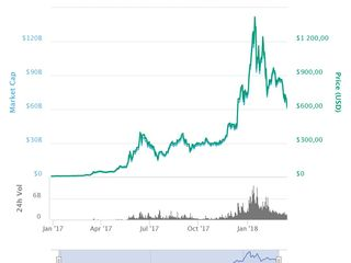 unde este mai ieftin decât Bitcoin