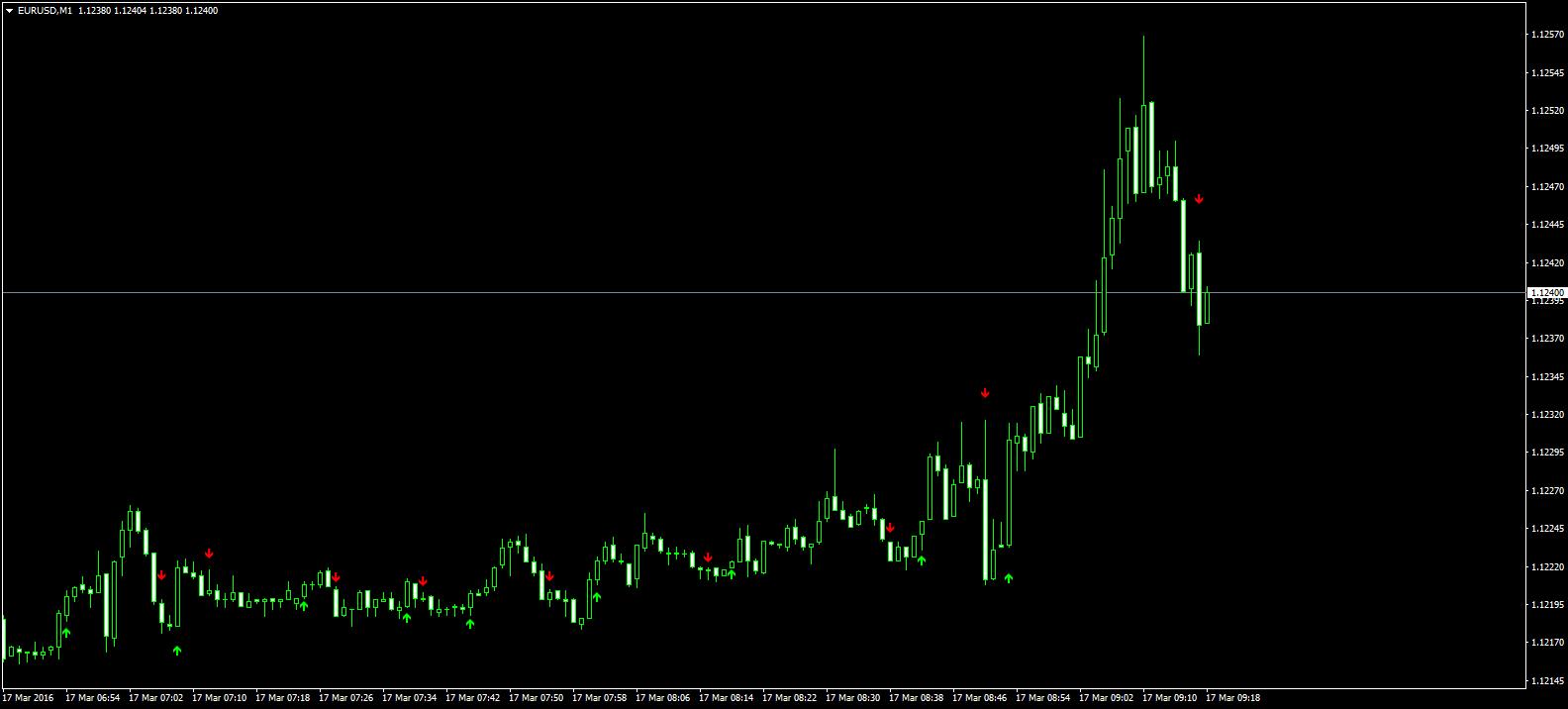 indicator pentru tranzacționarea opțiunilor binare strategie profitabilă de opțiuni binare simple