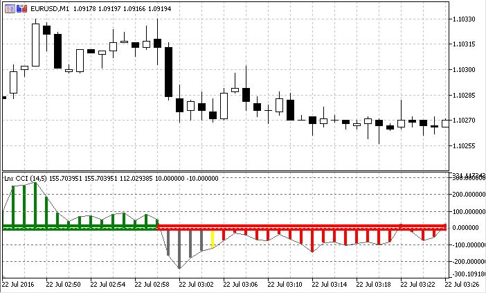 indicator woodes cc opțiuni binare