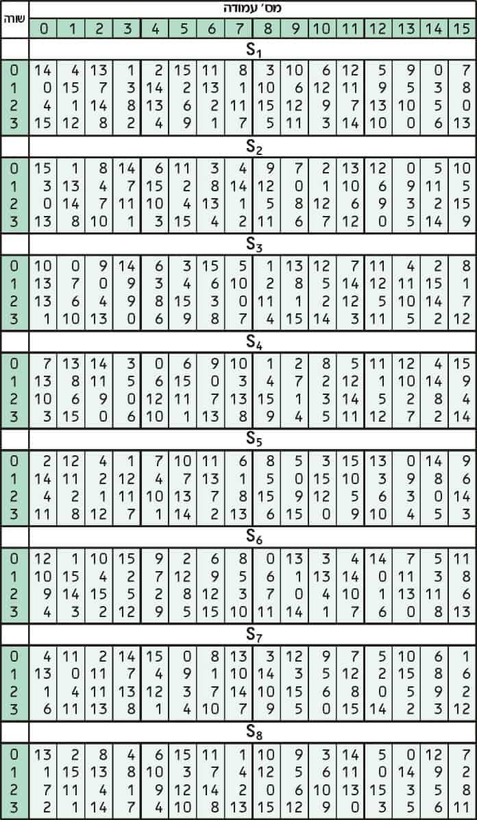 cum funcționează binarii