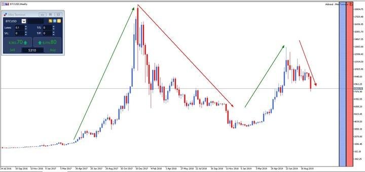 Evoluția Bitcoin până la sfârșitul anului - Admiral Markets
