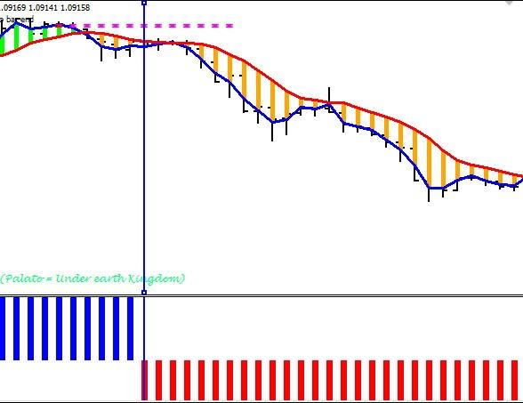 șabloane și indicatori pentru opțiuni binare