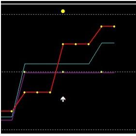 configurați un aligator pentru o tranzacție cu opțiuni binare