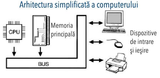 computerul funcționează și face bani