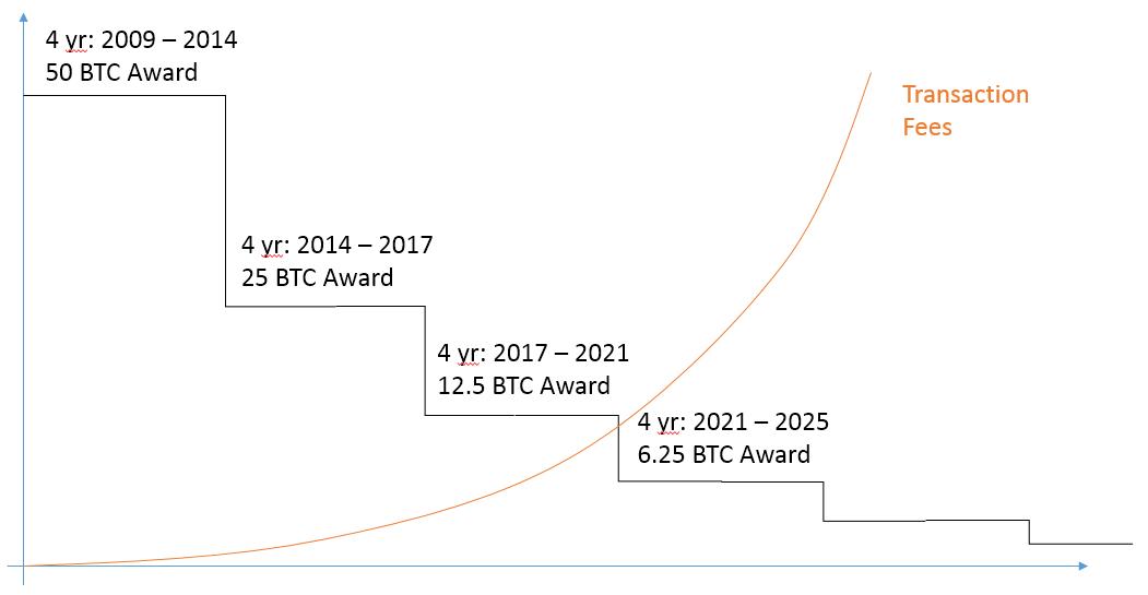 câștigurile pe botul bitcoin opțiuni binare prognozate pentru astăzi