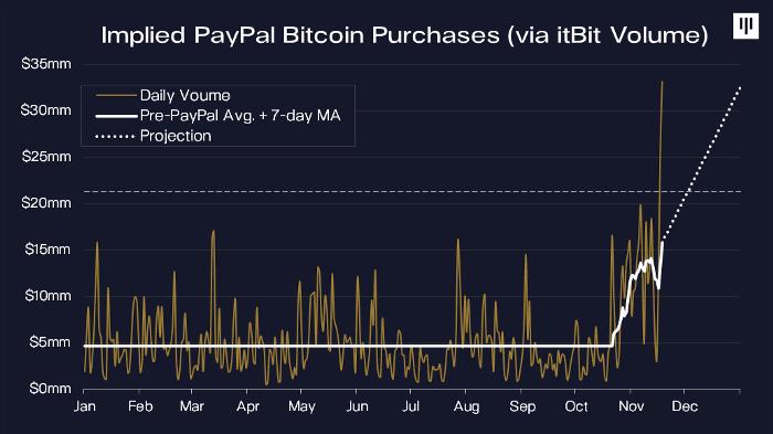 cumpăra curs bitcoin bani digitali cum se fac