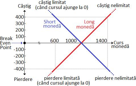 cumpărătorul de opțiuni plătește prima de opțiune indicator ishimoku pentru opțiuni binare