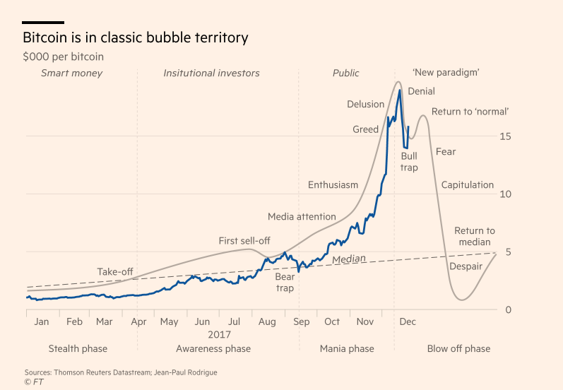 dinamica ratei bitcoin în dolari câștigați bani pe internet recomandat de google