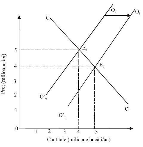 echilibrul tranzacției cererii și ofertei
