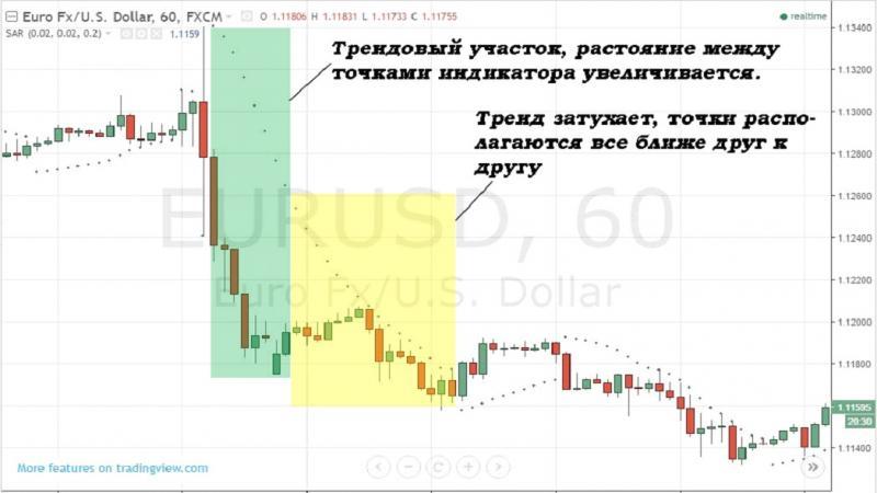 indicatori pentru opțiuni binare timp de 60 de secunde tranzacționarea pe retrageri cu o tendință de piață bursieră