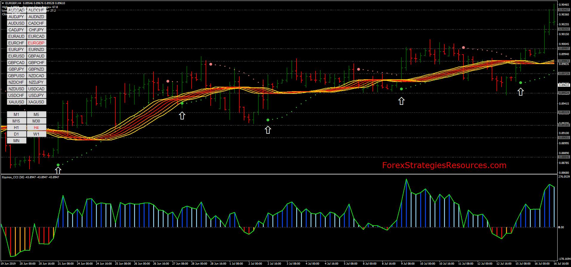 Cum să Trade Utilizarea indicatorului SAR parabolic activat Expert Option