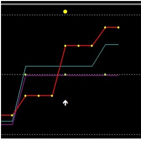 """Cum funcționează opțiunile binare. Strategia de lucru pentru opțiunile binare """"Divergență"""