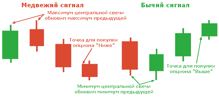 opțiunile binare este cea mai simplă strategie