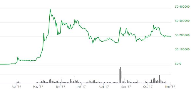 prognoza prețului bitcoin pentru noiembrie