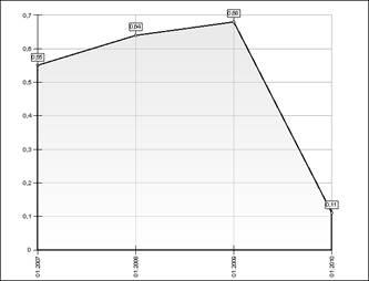 scăderea raportului de independență financiară