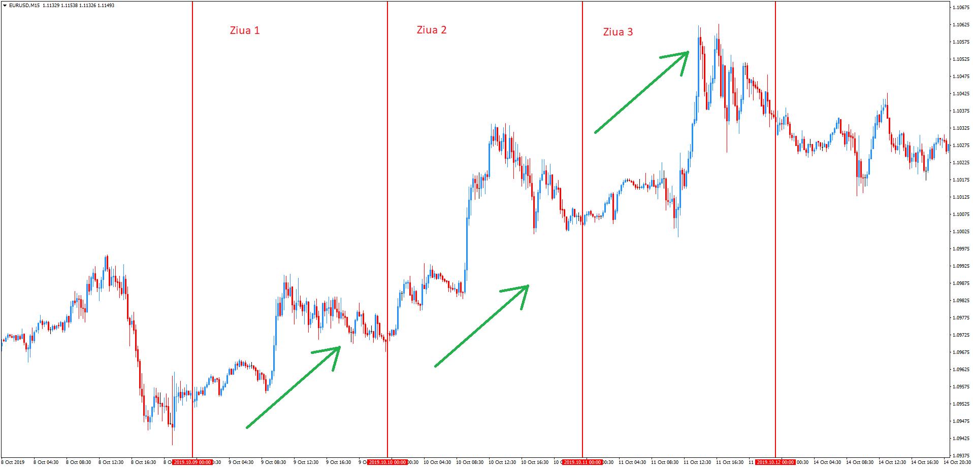 strategia de tranzacționare a indicatorului de volum tranzacționare binară ce