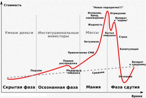 strategii de canal de tendință