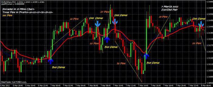 strategii de tranzacționare a opțiunilor binare 30 de minute