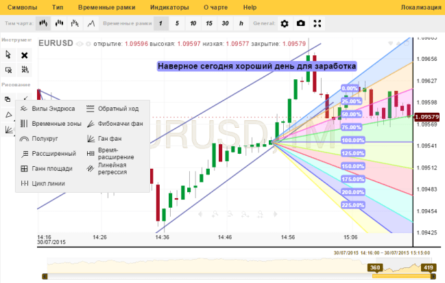 evaluarea semnalelor binare cum să faci bani pe bitcoin pentru a cumpăra energie