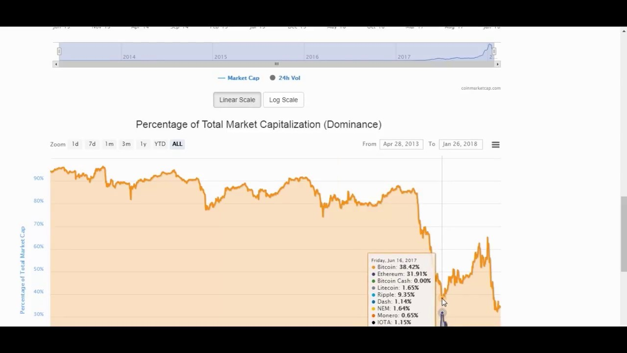 ar trebui să investesc în bitcoin sau ethereum sau litecoin
