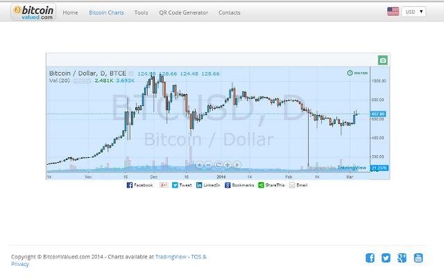 bitcoin trading cursuri)