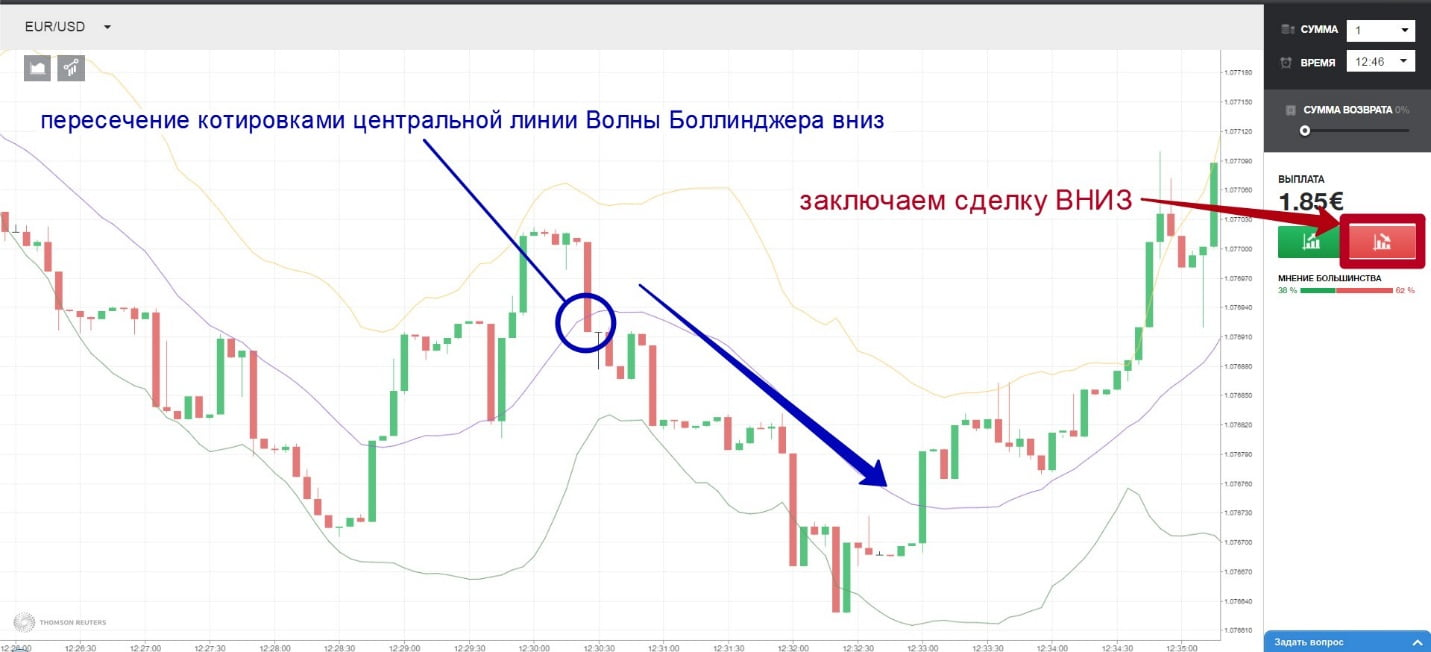 opțiuni binare pe piețele financiare