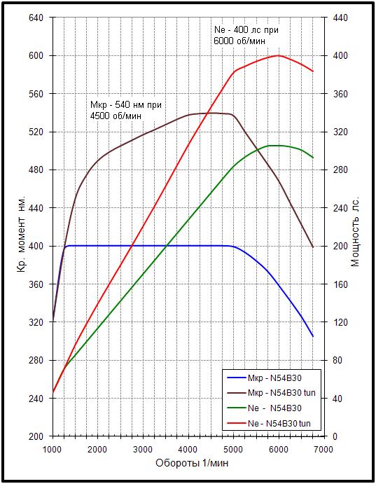 indicele de putere relativă pentru opțiunile turbo