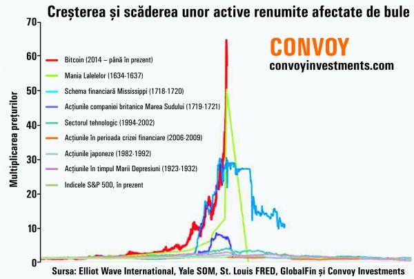 Evolutii valutare – graficul evolutiei principalelor valute