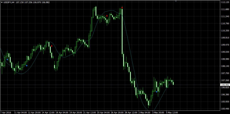 indicator săgeată cu opțiuni binare predicție corectă asupra opțiunilor binare